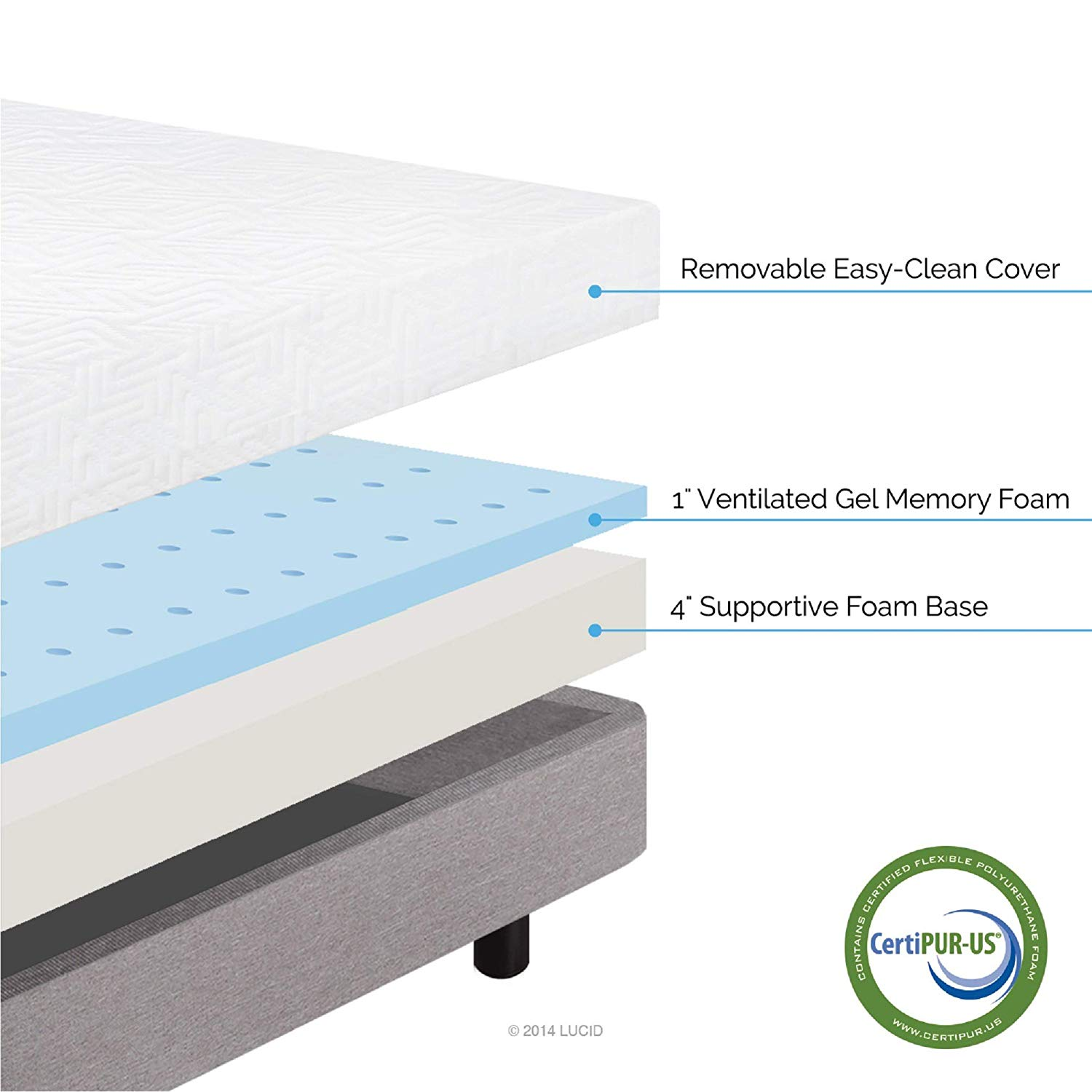 Best Gel Memory foam mattress under 500 budget topratedhomeproducts info