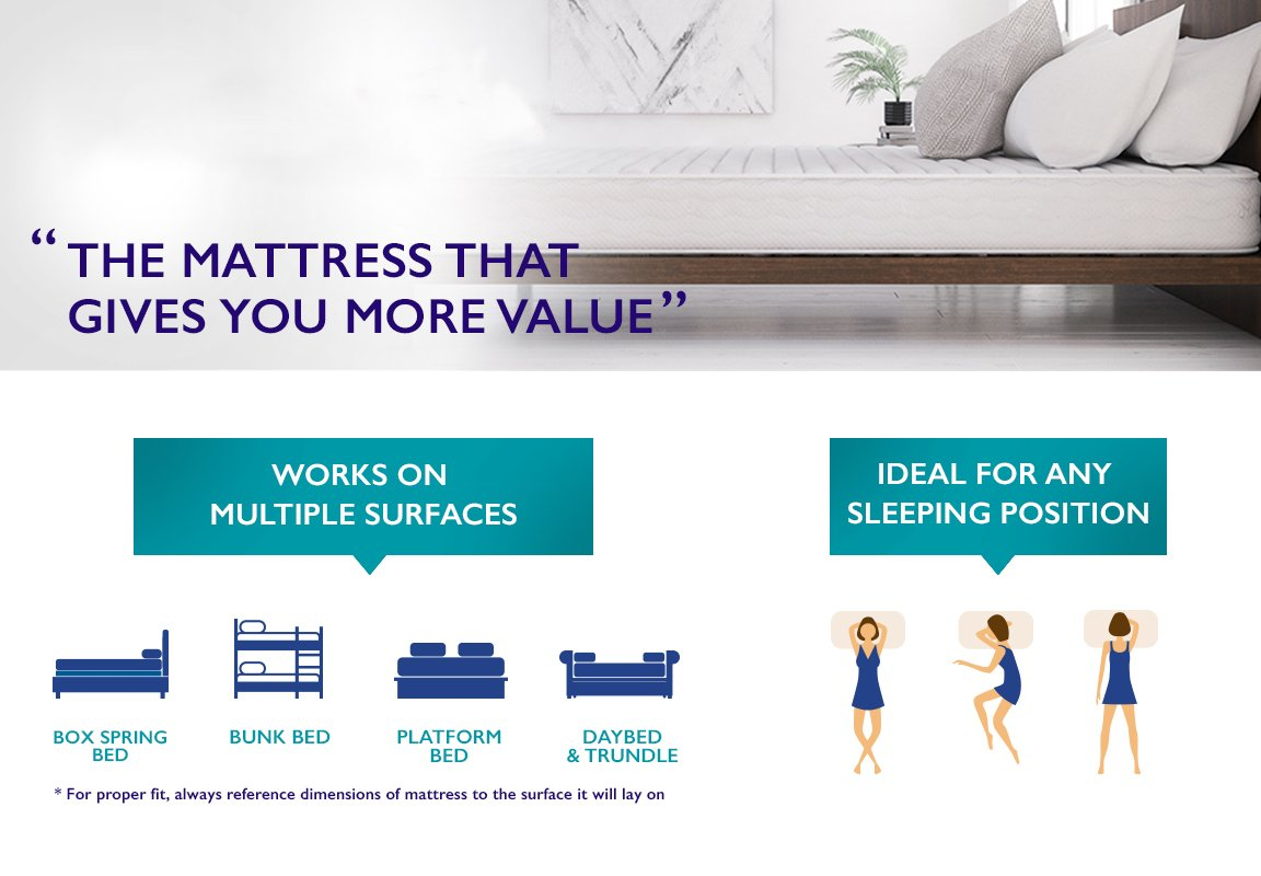 Signature Sleep Queen Mattress features